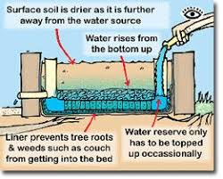 self watering garden bed. Plain Bed From The Bottom Up  A DIY Guide To Wicking Beds Permaculture Research  Institute Forums Courses Information U0026 News Inside Self Watering Garden Bed