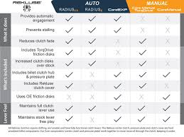 Auto Comparison Chart Clutch Comparison Chart Rekluse