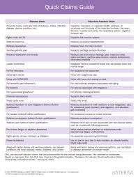 Doterra Conversion Chart Nhp Archives Post Truth Health