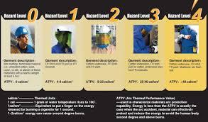 Vf Bulwark Klt4rbb 40 Cal Arc Flash Protective Kit Royal Blue Size M L Durasafe Shop