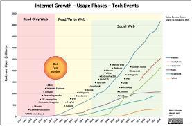 Internet Growth Chart Untitled