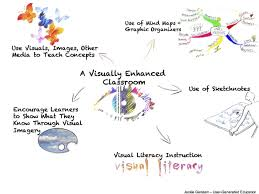 Visual Literacy Definitions 8 Strategies To Make Learning Visual In Your Classroom