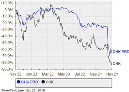 Chesapeake Stock Chart Chesapeake Energys Preferred Stock Crosses Above 6 Yield
