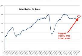Baker Hughes Rig Count Chart Corn Cbot Chart
