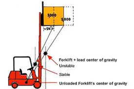 Forklift Capacity Chart Forklift Attachments Effect On Lift Truck Capacities Abel