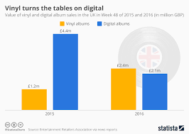 Uk Album Chart 2016 Chart Vinyl Turns The Tables On Digital Statista