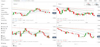 The Benefits Of Looking At 4 Price Charts When Trading Forex