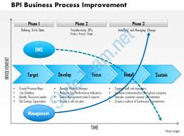 business process template 0614 bpi business process improvement powerpoint presentation