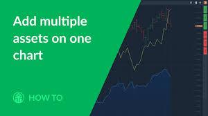 How Do I Overlay Stock Indice Charts Trade2win