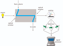 12 5 High Performance Liquid Chromatography Chemistry