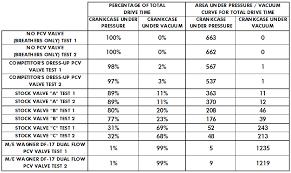Valve Test Pressure Chart High Performance Pcv Valve Shootout Flow Test Results M