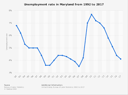 Maryland Unemployment Rate Continues To Rise Despite The