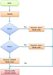 Control Structure Flow Chart Php Control Structures If Else Switch Case