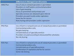 Comparative Chart Of Health Insurance Managed Care