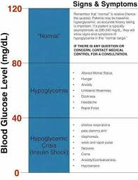 Hyperglycemia Blood Sugar Levels Chart Glucose Nursing Assessment Nursing School Tips Nursing Tips