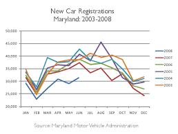New Car Sales Chart Mpgomatic Com