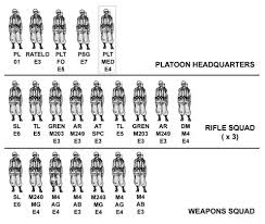 Us Army Platoon Why Do The Us Army And Marines Have Different Fire Team