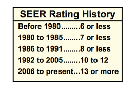 Seer Rating Chart Seer Chart Als Plumbing Heating Air Conditioning