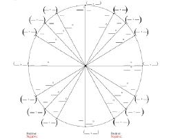 19 Uncommon Math Unit Circle Chart