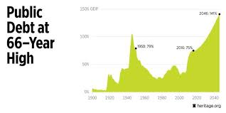 Debt Chart What You Need To Know About The National Debt In 2 Charts