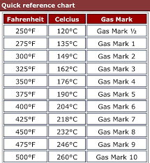 Fahrenheit To Celsius Chart Oven Fahrenheit Celsius Gas Mark Chart In 2019 Air Fryer