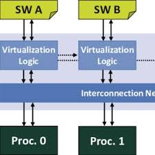 Group Scheduler Detailed Virtualization Middleware With Task Group Scheduler