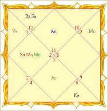 Shodasha Varga Shodashavarga Indian Astrology Vedic