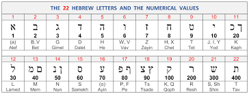 Click on a symbol to hear the associated sound. Hebrew And Greek Alphabet And Numerical Values Divisions Structure Bible Menorah