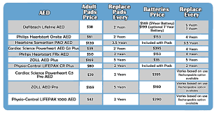 Aed Buyers Guide How To Choose An Aed Research Features Of