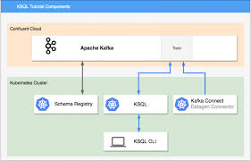 Kafka Helm Chart How To Connect Ksql To Confluent Cloud Using Kubernetes With