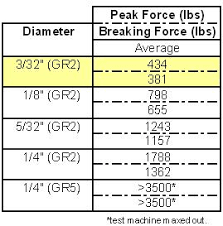 Bolt Shear Strength Chart Edge