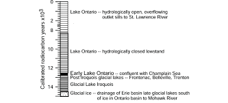 Lake Ontario Chart Time Chart Of Events In The Lake Ontario Basin Download