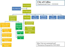 Colfax Organization Chart City Of Colfax