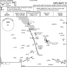 Three Ways To Start An Instrument Approach Vectors Iaf And