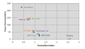 Ford Bore And Stroke Chart Stroke To Bore Ratio A Key To Engine Efficiency Achates