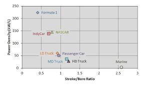 stroke to bore ratio graph