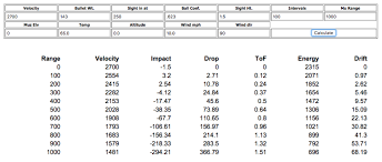 6mm Creedmoor Drop Chart Shoot Better Ballistic Coefficient And Mv Ron Spomer Outdoors