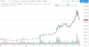 Bitcoin Price In Usd Real Time Bitcoin Chart Kitco