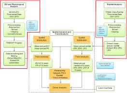 Phenology Chart Flowchart Of Phenology And Rainfall Analysis Where Pn