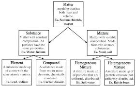 Classification Of Matter Flow Chart Worksheet Properties Of Matter Worksheet Answers Briefencounters
