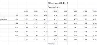Stride Length Chart