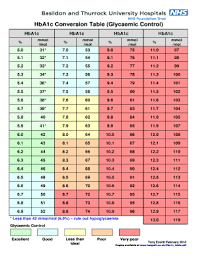 Hgb A1c Conversion Chart 13 Prototypal Hba1c Mmol L Conversion Chart