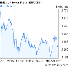 Eur Swiss Franc Chart Eur Chf Chart Chartoasis Com