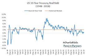 Us Treasury Bond Yield Historical Chart Historical Bond Returns What Returns Should Investors Expect
