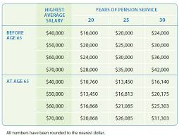 Quick Facts About Your Pension Optrust