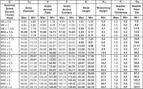 Ansi Thread Size Chart Allen Bolts Size Chart Bolt Size