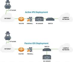Planet Managed Ids amp; Digital Detection Intrusion Ips Prevention