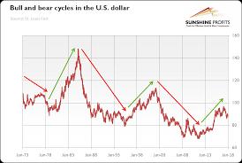 U S Dollar Bull And Bear Markets