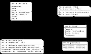 Контрольно оценочные средства по профессиональному модулю ПМ  hello html c2c88fd gif