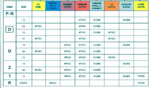 Accurate Clutch Application Chart 700r4 Troubleshooting